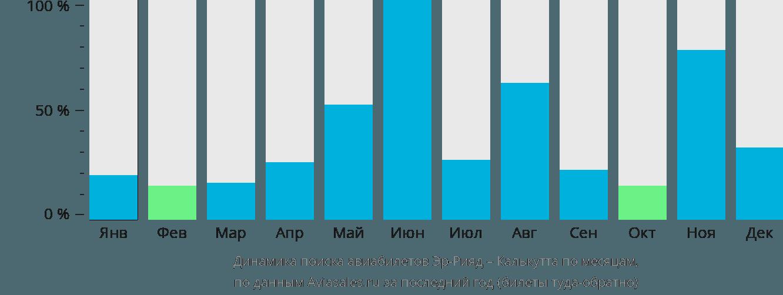 Динамика поиска авиабилетов из Эр-Рияда в Калькутту по месяцам