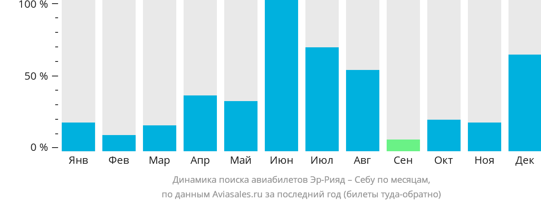 Динамика поиска авиабилетов из Эр-Рияда в Себу по месяцам