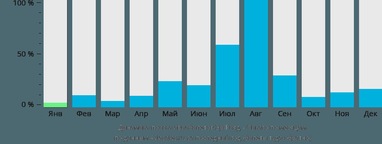 Динамика поиска авиабилетов из Эр-Рияда в Чикаго по месяцам