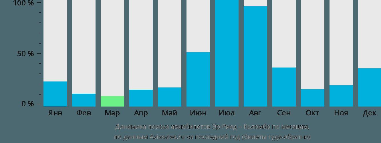 Динамика поиска авиабилетов из Эр-Рияда в Коломбо по месяцам