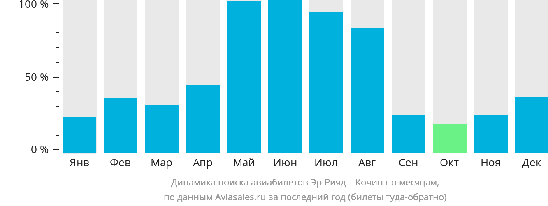 Динамика поиска авиабилетов из Эр-Рияда в Кочин по месяцам