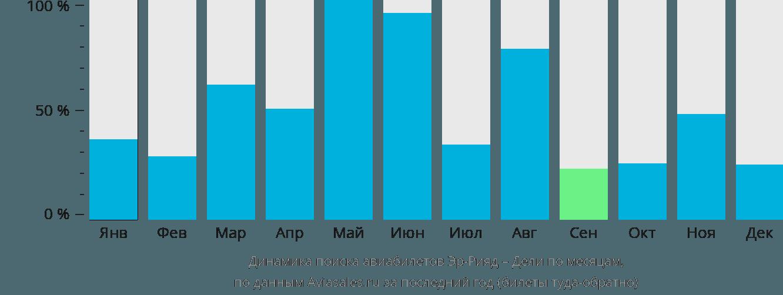 Динамика поиска авиабилетов из Эр-Рияда в Дели по месяцам