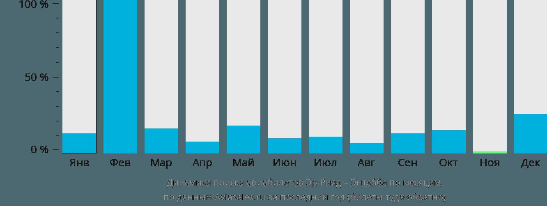 Динамика поиска авиабилетов из Эр-Рияда в Энтеббе по месяцам