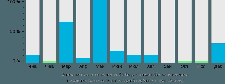 Динамика поиска авиабилетов из Эр-Рияда в Генерал-Сантос по месяцам