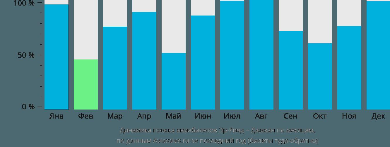 Динамика поиска авиабилетов из Эр-Рияда в Джизан по месяцам
