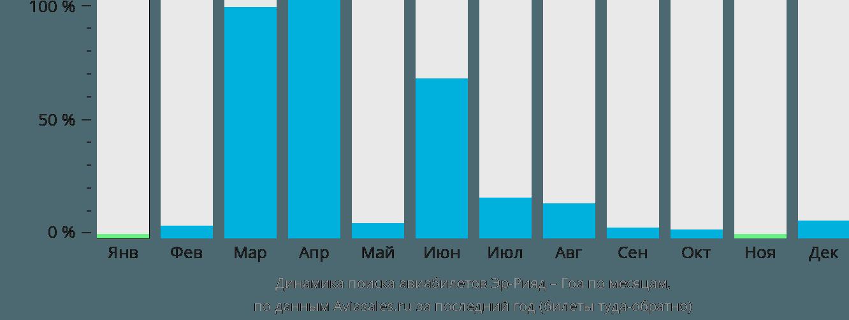 Динамика поиска авиабилетов из Эр-Рияда в Гоа по месяцам