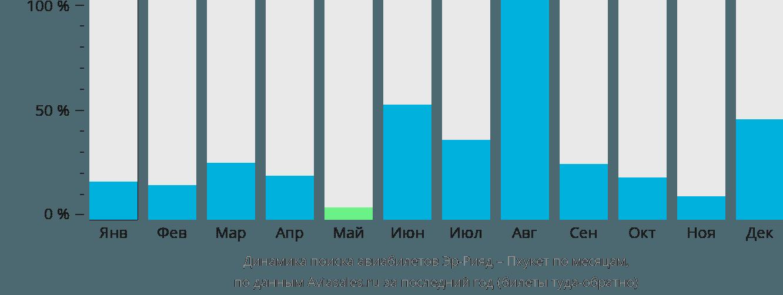 Динамика поиска авиабилетов из Эр-Рияда на Пхукет по месяцам