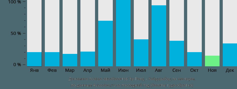 Динамика поиска авиабилетов из Эр-Рияда в Хайдарабад по месяцам