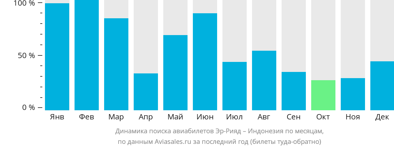 Динамика поиска авиабилетов из Эр-Рияда в Индонезию по месяцам
