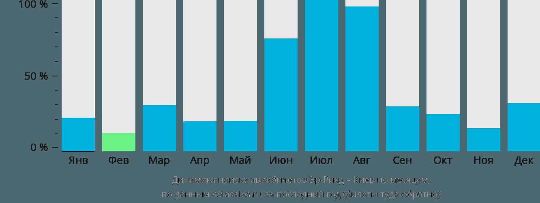 Динамика поиска авиабилетов из Эр-Рияда в Киев по месяцам