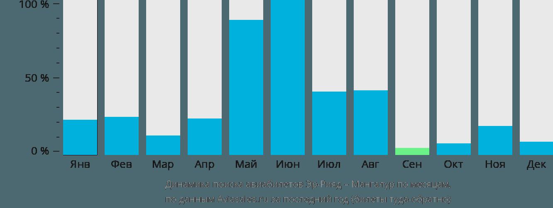 Динамика поиска авиабилетов из Эр-Рияда в Мангалур по месяцам