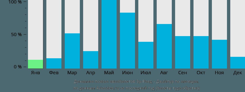 Динамика поиска авиабилетов из Эр-Рияда в Джайпур по месяцам