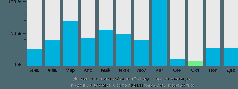 Динамика поиска авиабилетов из Эр-Рияда в Карачи по месяцам