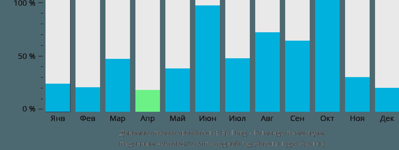Динамика поиска авиабилетов из Эр-Рияда в Катманду по месяцам