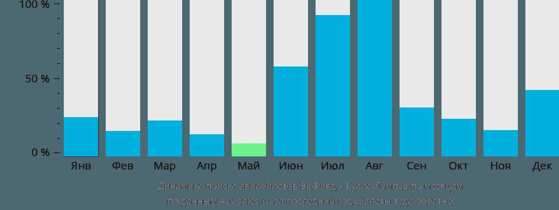 Динамика поиска авиабилетов из Эр-Рияда в Куала-Лумпур по месяцам
