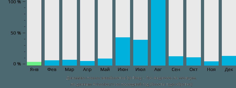 Динамика поиска авиабилетов из Эр-Рияда в Лос-Анджелес по месяцам