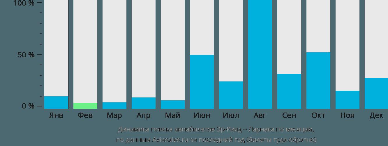 Динамика поиска авиабилетов из Эр-Рияда в Ларнаку по месяцам