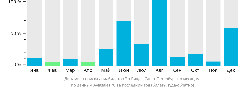Динамика поиска авиабилетов из Эр-Рияда в Санкт-Петербург по месяцам