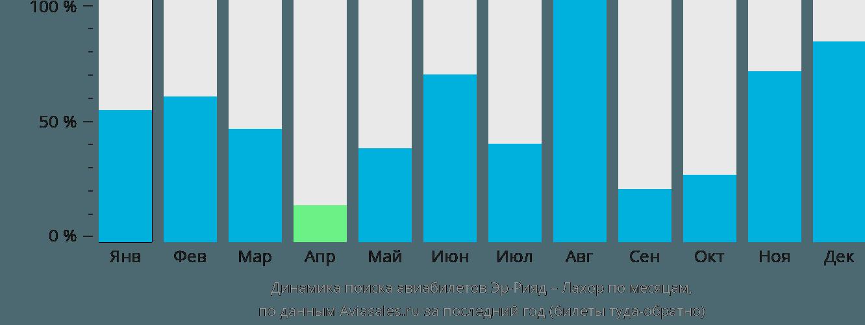 Динамика поиска авиабилетов из Эр-Рияда в Лахор по месяцам