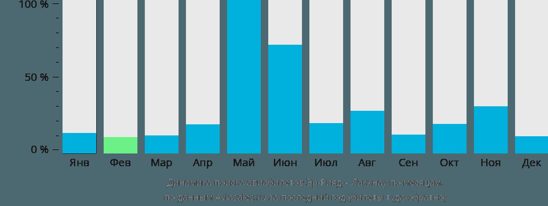 Динамика поиска авиабилетов из Эр-Рияда в Лакхнау по месяцам