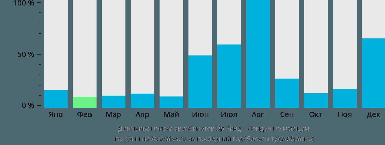 Динамика поиска авиабилетов из Эр-Рияда в Лондон по месяцам