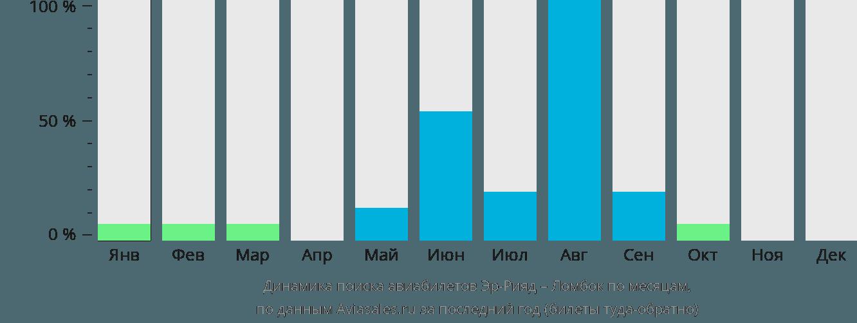 Динамика поиска авиабилетов из Эр-Рияда в Ломбок по месяцам