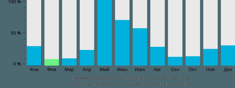 Динамика поиска авиабилетов из Эр-Рияда в Ченнай по месяцам
