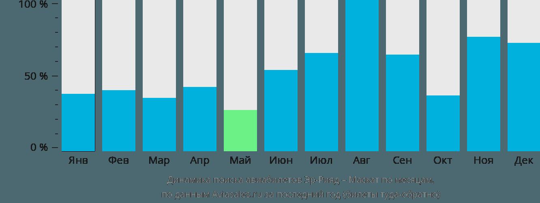 Динамика поиска авиабилетов из Эр-Рияда в Маскат по месяцам