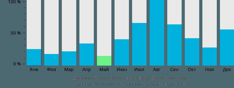 Динамика поиска авиабилетов из Эр-Рияда в Мале по месяцам