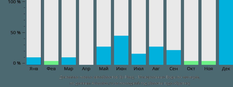 Динамика поиска авиабилетов из Эр-Рияда в Минеральные воды по месяцам