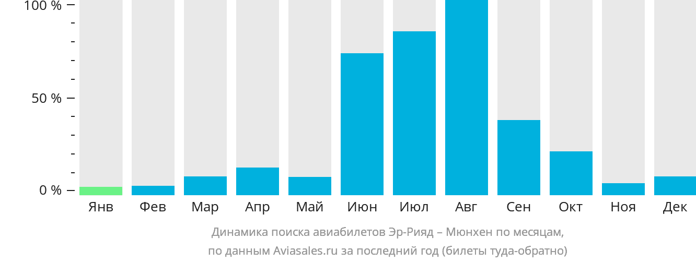 Динамика поиска авиабилетов из Эр-Рияда в Мюнхен по месяцам