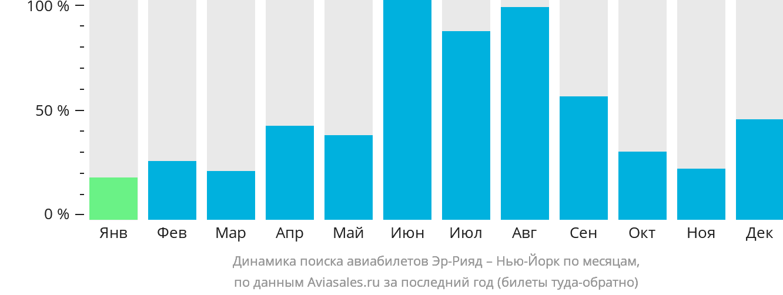 Динамика поиска авиабилетов из Эр-Рияда в Нью-Йорк по месяцам