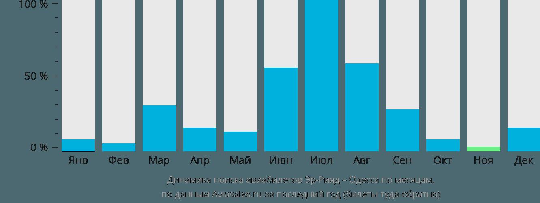 Динамика поиска авиабилетов из Эр-Рияда в Одессу по месяцам
