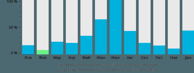 Динамика поиска авиабилетов из Эр-Рияда в Орландо по месяцам