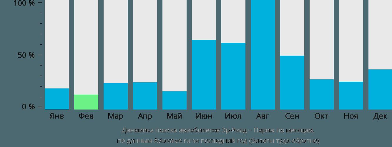 Динамика поиска авиабилетов из Эр-Рияда в Париж по месяцам