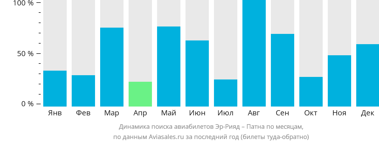 Динамика поиска авиабилетов из Эр-Рияда в Патну по месяцам