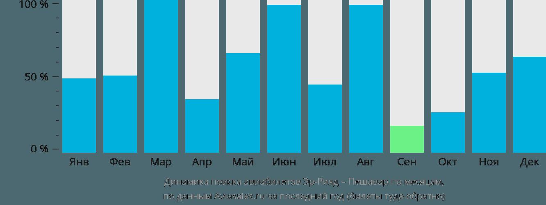 Динамика поиска авиабилетов из Эр-Рияда в Пешавар по месяцам