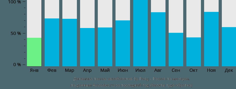 Динамика поиска авиабилетов из Эр-Рияда в Россию по месяцам