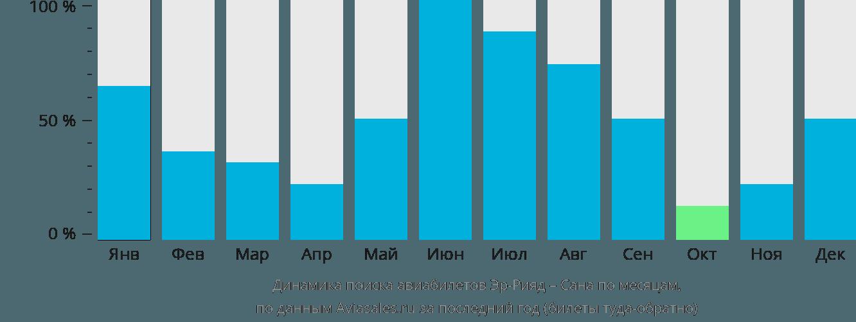 Динамика поиска авиабилетов из Эр-Рияда в Сану по месяцам