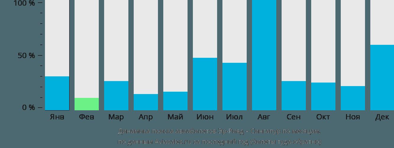 Динамика поиска авиабилетов из Эр-Рияда в Сингапур по месяцам