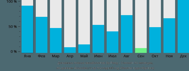 Динамика поиска авиабилетов из Эр-Рияда в Сиалкот по месяцам