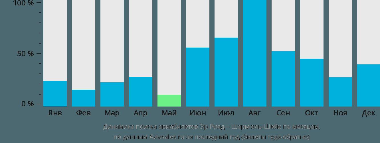 Динамика поиска авиабилетов из Эр-Рияда в Шарм-эль-Шейх по месяцам