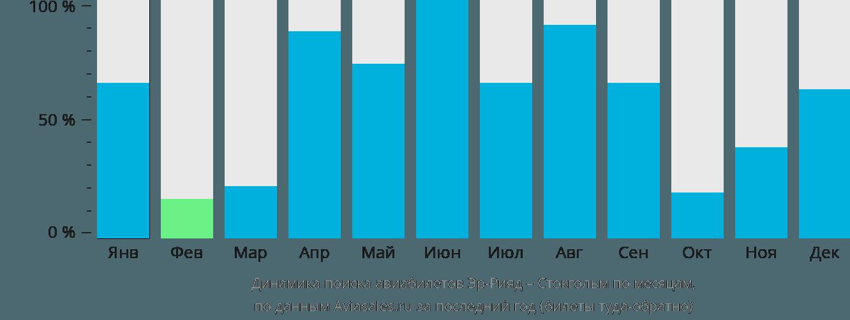 Динамика поиска авиабилетов из Эр-Рияда в Стокгольм по месяцам