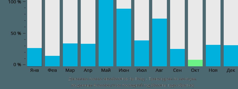 Динамика поиска авиабилетов из Эр-Рияда в Тривандрам по месяцам