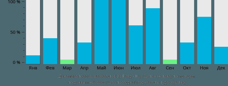 Динамика поиска авиабилетов из Эр-Рияда в Астану по месяцам