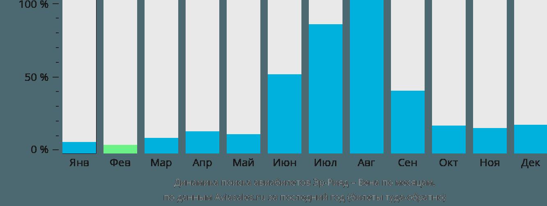 Динамика поиска авиабилетов из Эр-Рияда в Вену по месяцам