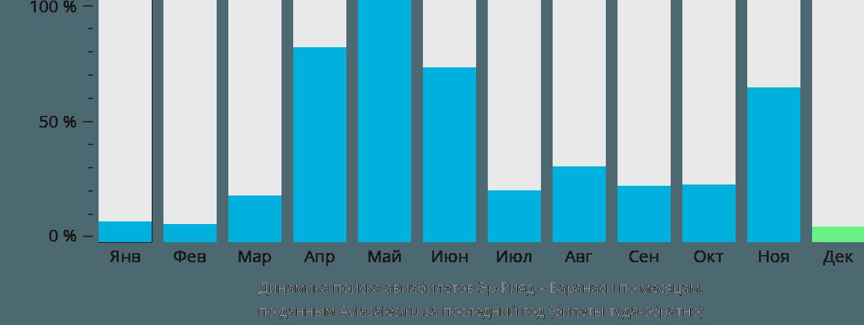 Динамика поиска авиабилетов из Эр-Рияда в Варанаси по месяцам