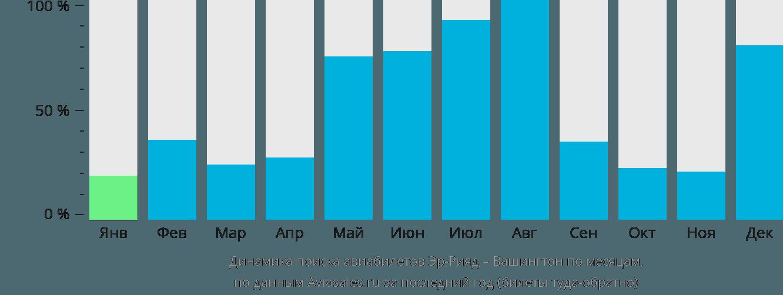 Динамика поиска авиабилетов из Эр-Рияда в Вашингтон по месяцам