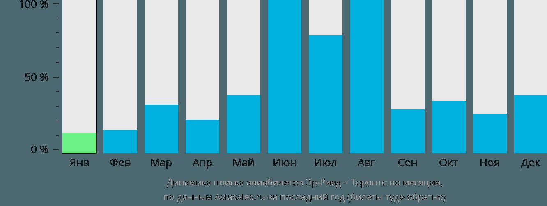 Динамика поиска авиабилетов из Эр-Рияда в Торонто по месяцам