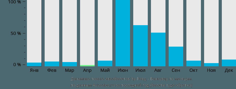 Динамика поиска авиабилетов из Эр-Рияда в Ванкувер по месяцам